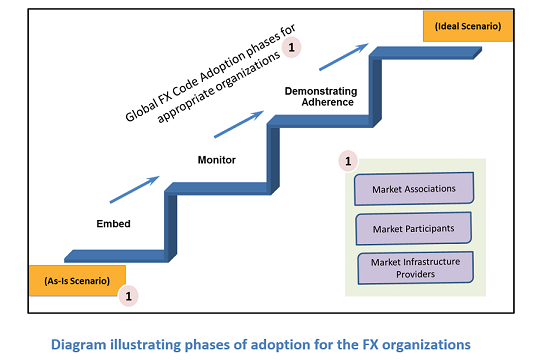 The Emergence and Significance of 'FX GLOBAL CODE-2017 ...